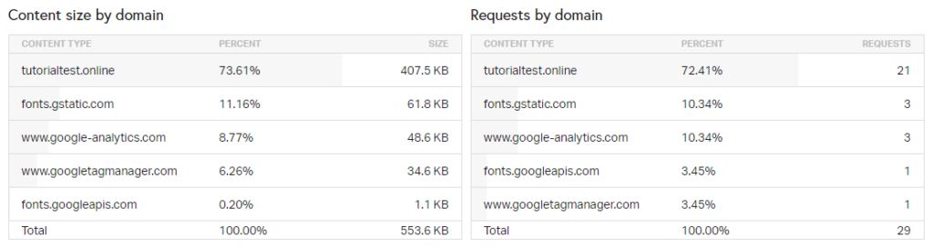 Content Size and Requests by Domain